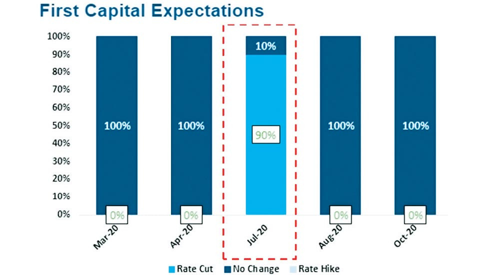 First Capital predicts monetary policy rate cuts