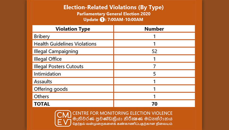 General Election 2020: 70 reports of election-related violations this morning