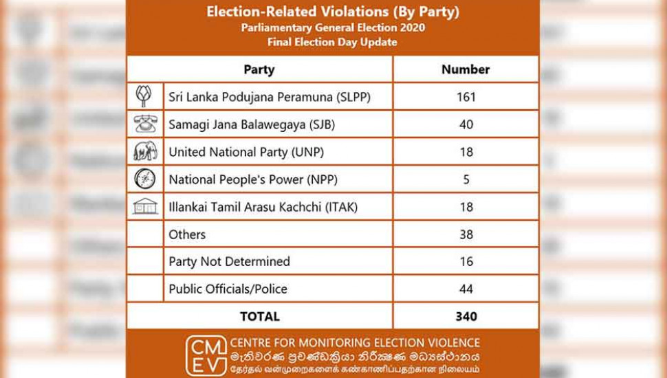 General Election: CMEV receives 340 reports of election violations
