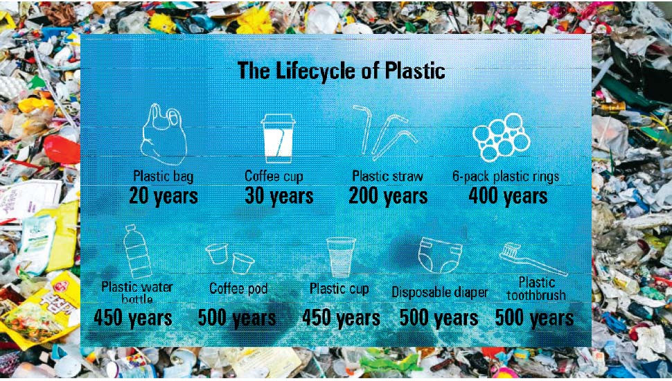 Putting an End  to Single-use Plastics
