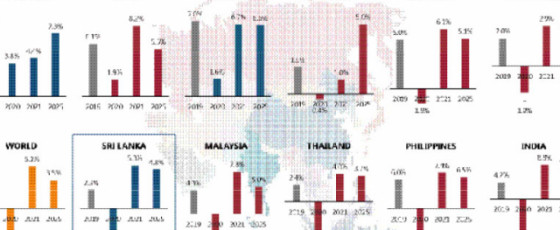 SL Economy to contract 4.6%  in 2020 – IMF