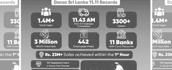 Daraz 2020 doubles 11.11 sale day record!