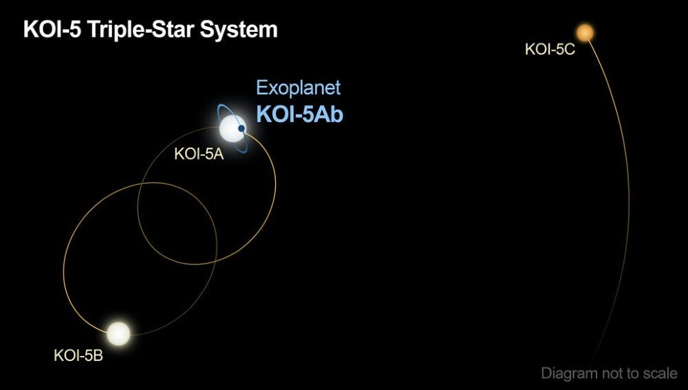 Planet in a triple-star system discovered