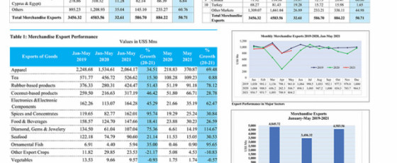 Export Performance for May 2021 and the period of January – May 2021
