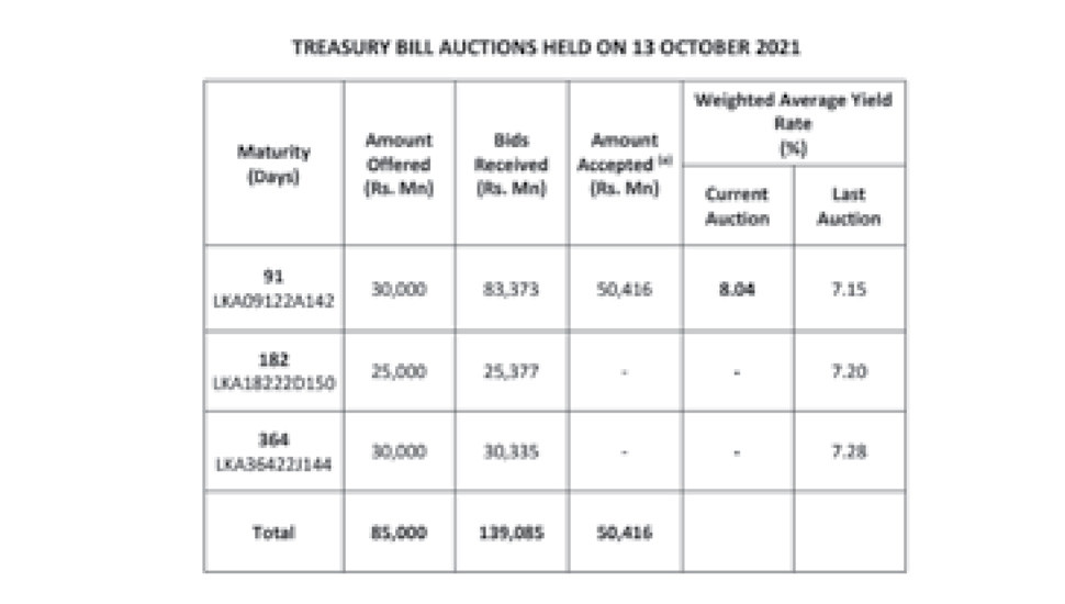 Offers for 182, 364 Day Maturities Rejected
